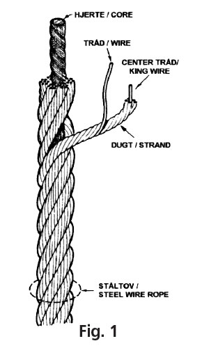 rope technology fig 1